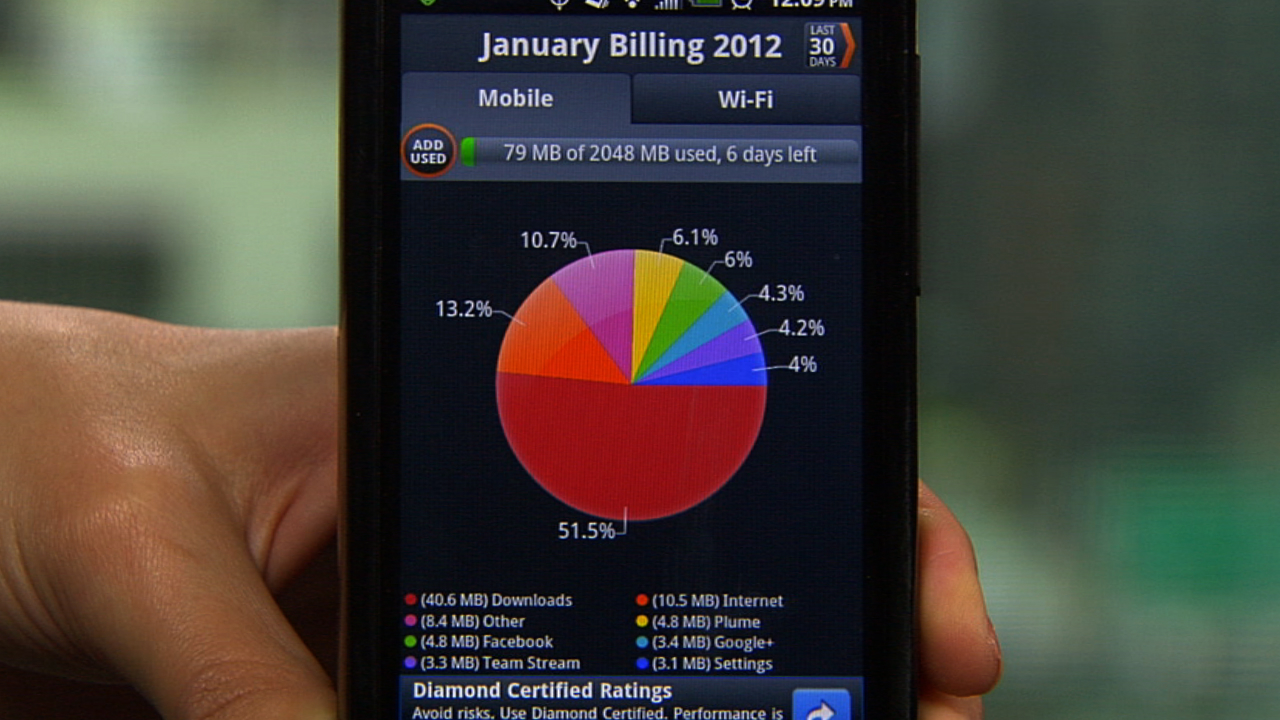 A Perfect Solution to Track Your Data Usage