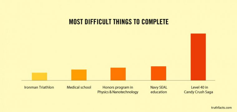 Most Difficult Things to Complete