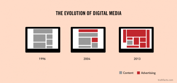 evolution of digital media