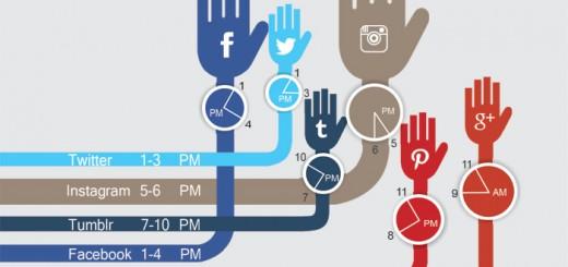 Social Media Post Time