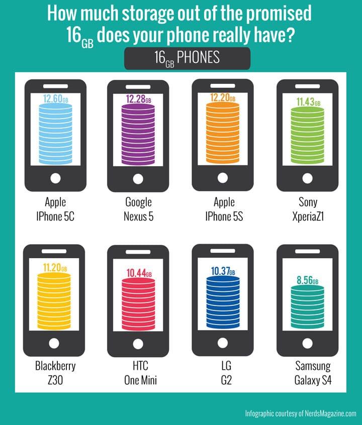 Smartphone storage capacity : Credit : Nerd's Magazine