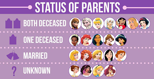 Ways Disney Is Really Evil. I Think We'll All Agree On #4. - Nerd's ... Disney Characters Female Names
