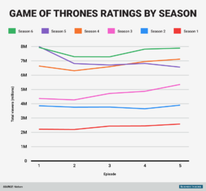 game-of-throne-viewership-by-season-chart